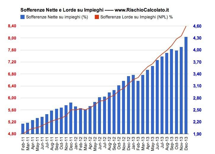 Verso la Bancarotta:Il Disastro fra la Banche Italiane, Sofferenze alle Stelle (Edizione Febbraio 2014)