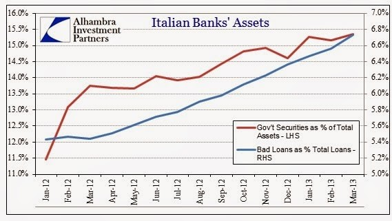 ABOOK-May-2013-Europe-Italy-Bad-Loans