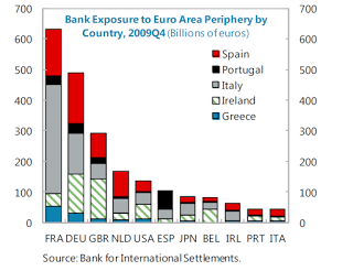 Greek Bank Exposure 2009