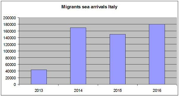 Immigrati-figura-1
