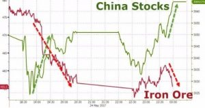 china stocks