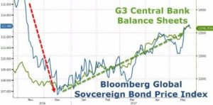 g3 central bank