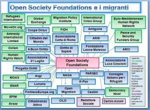 Soros-network