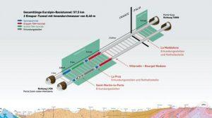 Tavola tunnel di base