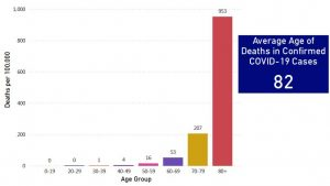 death-rate-age-groups-ma
